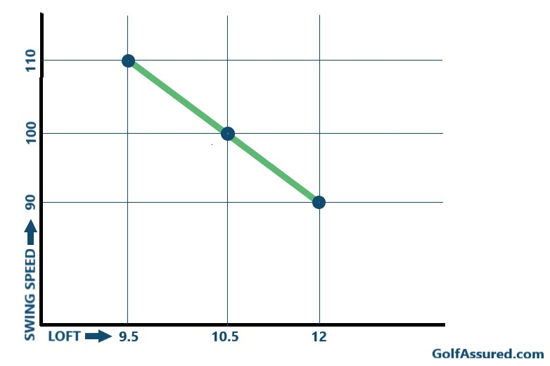 Graph between loft and swing speed